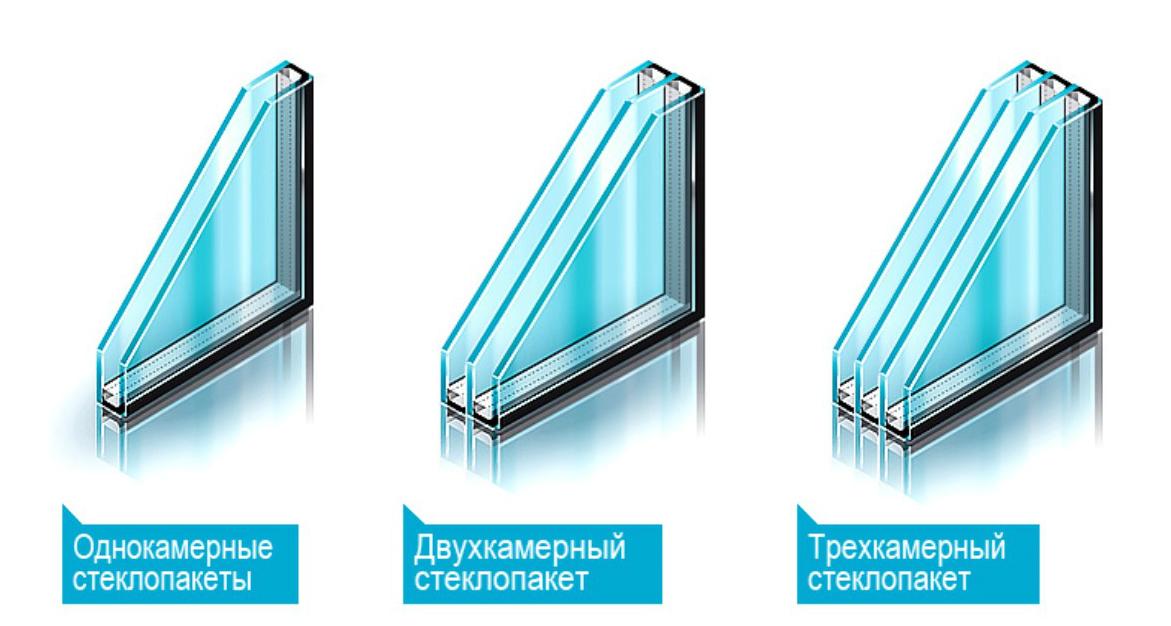 Разновидность стеклопакетов