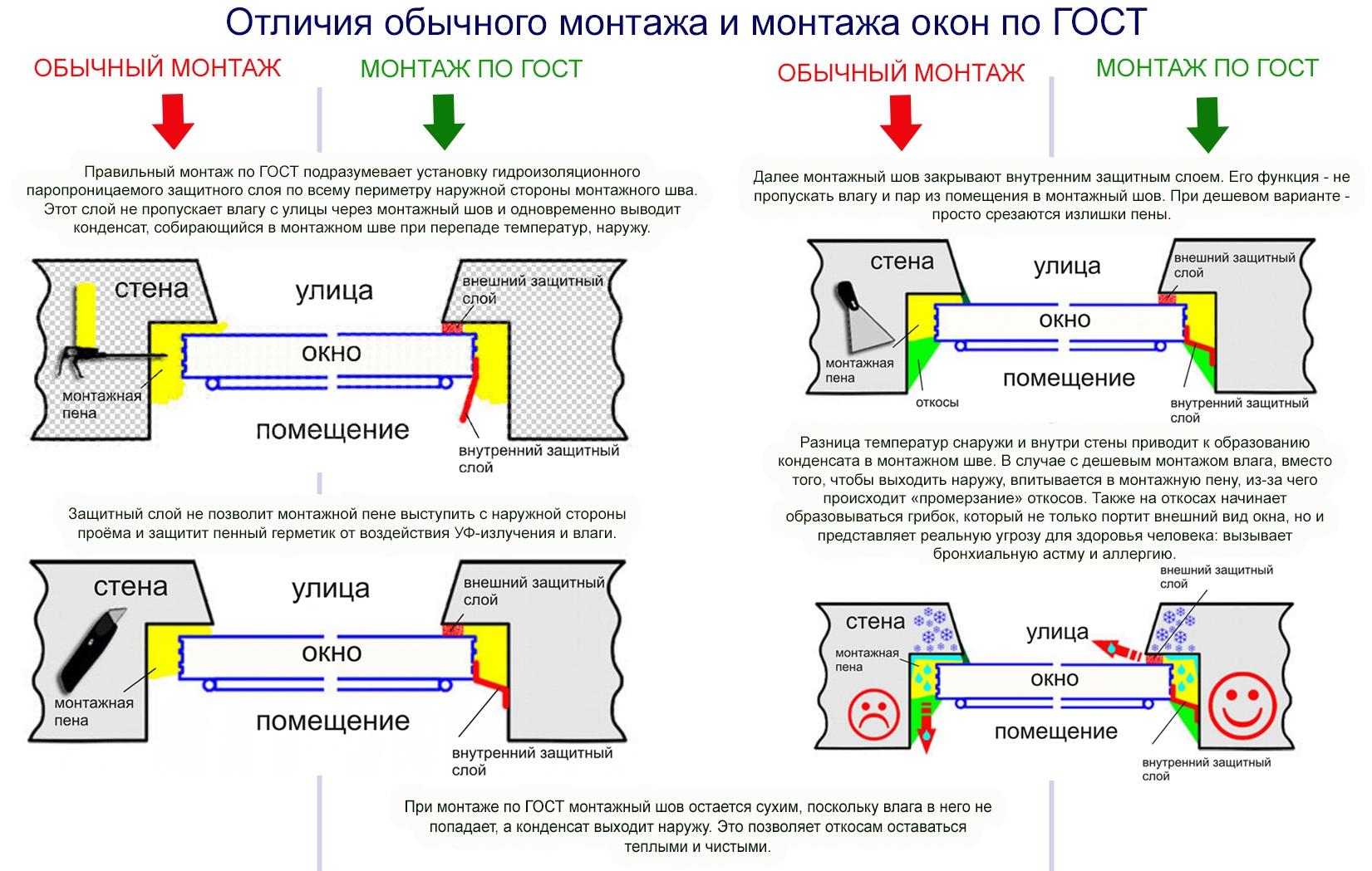 Правила монтажа металлопластиковых окон