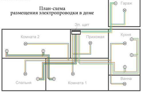 План - схема разводки электрики в доме